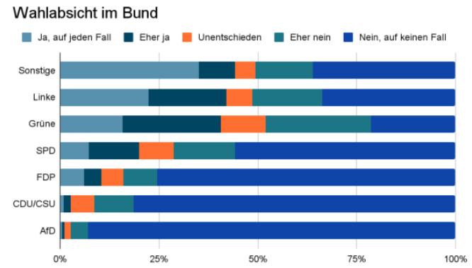 Umfrageergebnisse nach Wahlabsicht im Bund