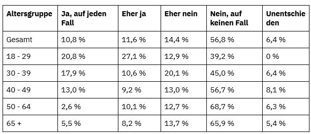 Tabelle mit Umfrageergebnissen aufgeschlüsselt nach Altersgruppen